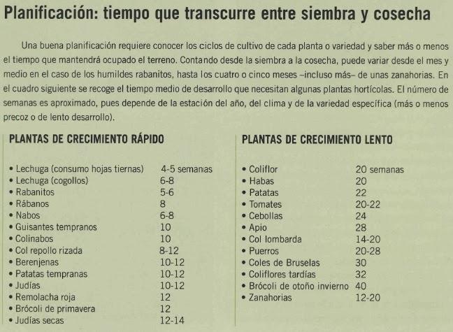 Mi huerto ecol gico calendario de cultivos duraci n y for En cuanto tiempo se cosecha la tilapia