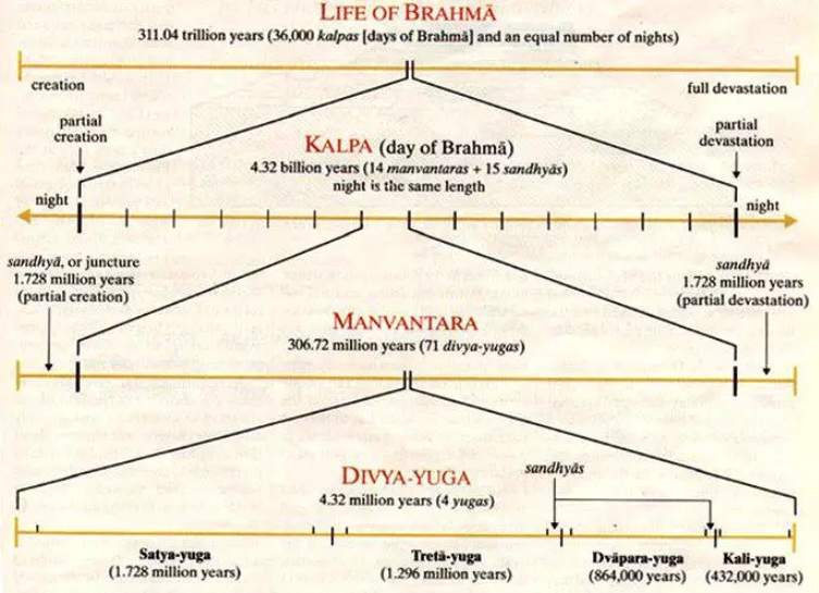 Ancient Vedic Theory