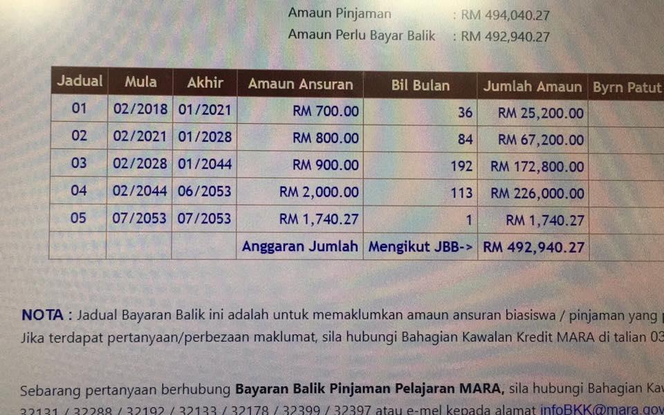 Bayar Pinjaman Rm700 Sebulan Mara Uturn Cybertroopers Umno Malu Selepas Kutuk Syed Saddiq Kaw Kaw Ameno World