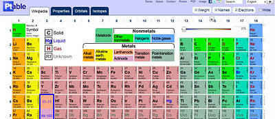 table periodic wikipedia gallery and sample with mr cs class blog dynamic - Dynamic Periodic Table App