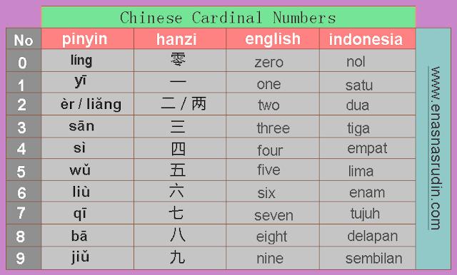 angka atau bilangan di bahasa mandarin