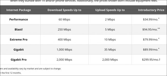 Xfinity خطط الإنترنت