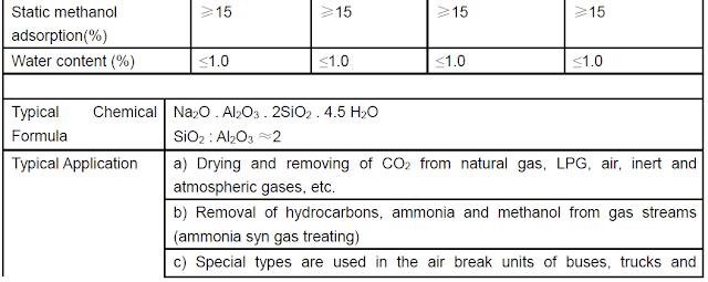 Harga Molecular Sieve 4A