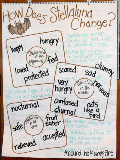 Stellaluna anchor chart for teaching RL.2.3 Describing how the character changes as she responds to major events and challenges.