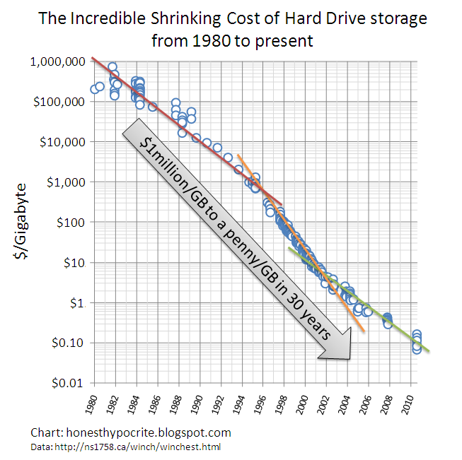 The Incredible Shrinking Cost of Hard Drive Storage from 1980 to 2011