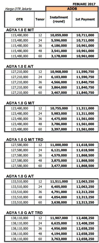 Promo Tdp Murah Toyota Agya 2017