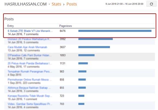 ZTE Blade V7 Lite mendapat perhatian ramai pengguna di Malaysia
