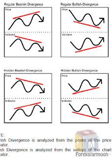 Forex divergence pdf