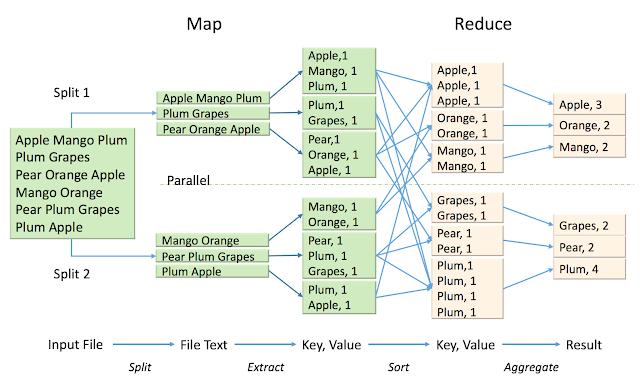 MapReduce Algorithm Architecture