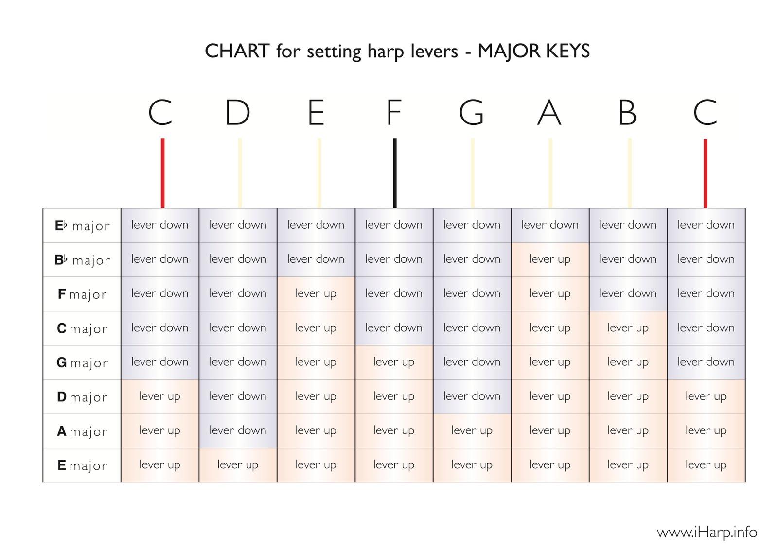 Student Major Key Amp Tuning Charts Harpyness