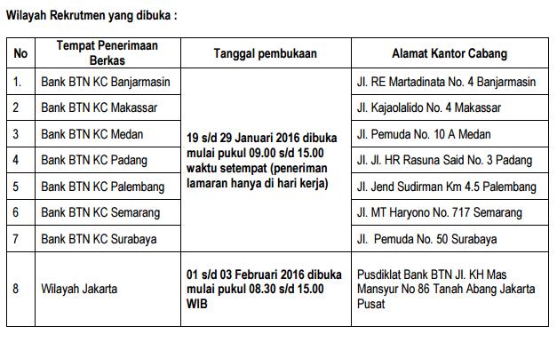 Lowongan Kerja PT. Bank Tabungan Negara (Persero)
