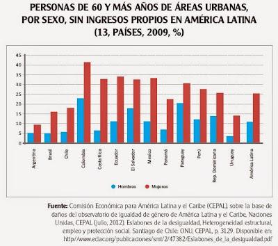 personas mayores de 60 años sin ingresos en ciudades latinoamericanas