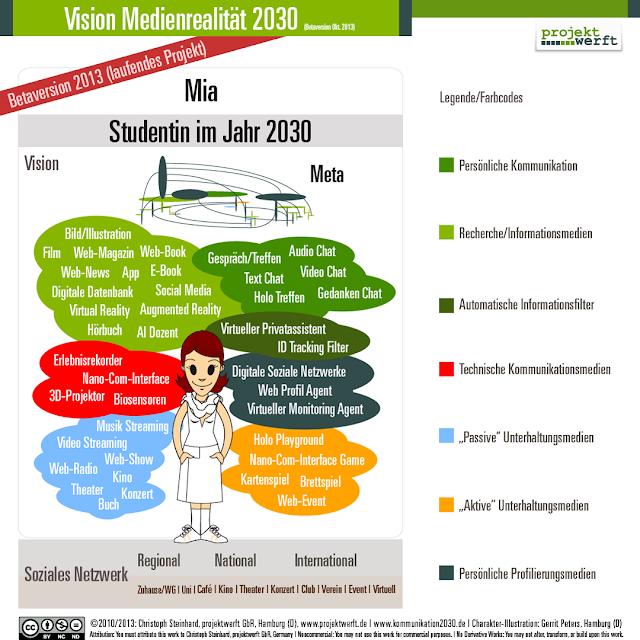 """Medienwolken Vision 2030, vorstellbare Medienrealität (Betaversion 2013) – Ein Projekt von """"K2020 – Die Zukunft der Kommunikation"""""""