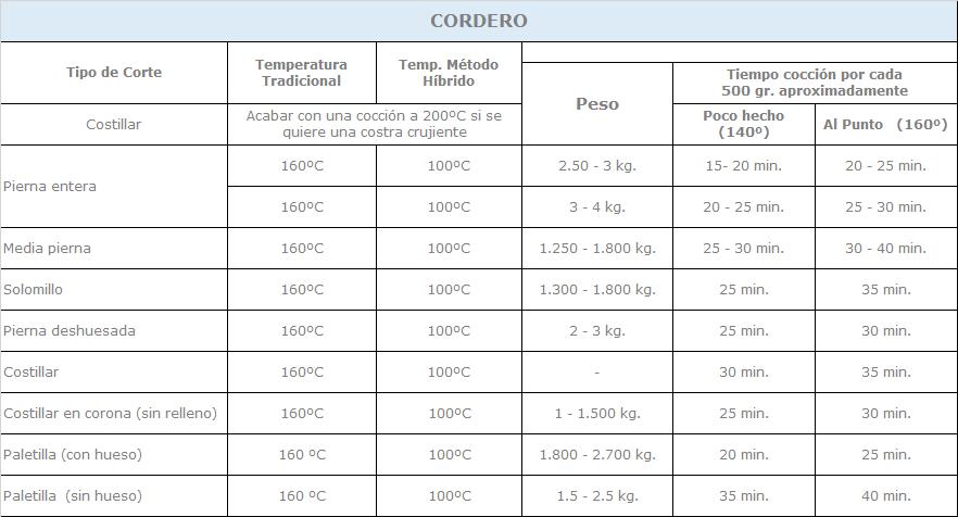 tabla de cocción del cordero