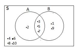 Contoh soal diagram venn irisan idealstalist contoh soal diagram venn irisan ccuart Gallery