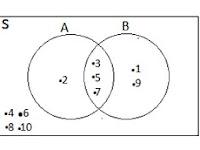 Contoh Soal dan Pembahasan Tentang Diagram Venn (Himpunan)