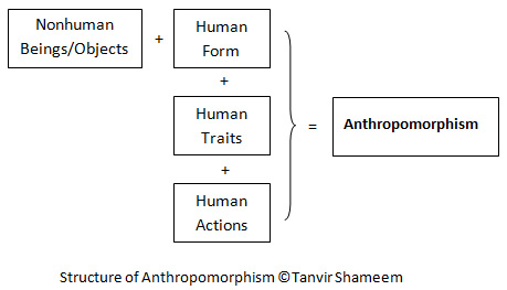 Structure of Anthropomorphism