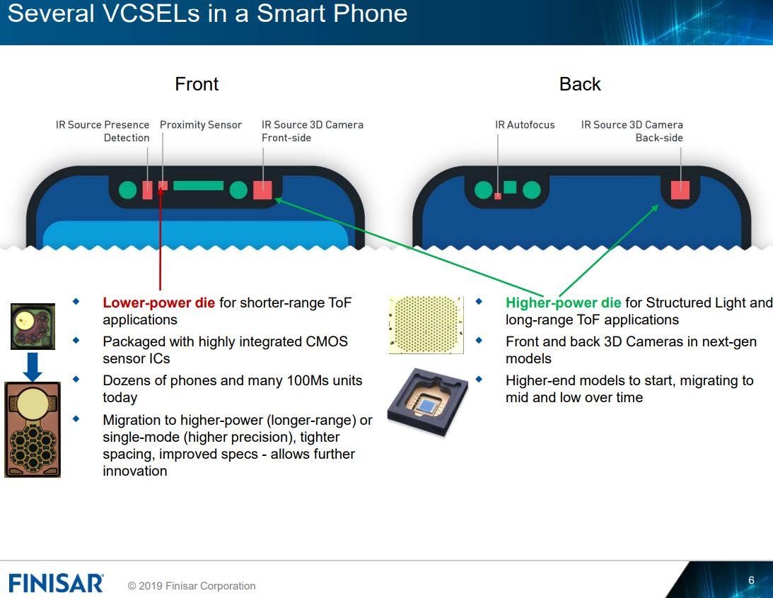 Image Sensors World: Finisar on 3D Sensing Solutions