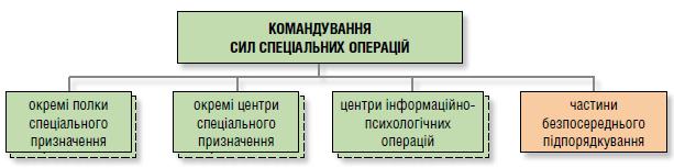 Структура ССО ЗС України на кінець 2017 року