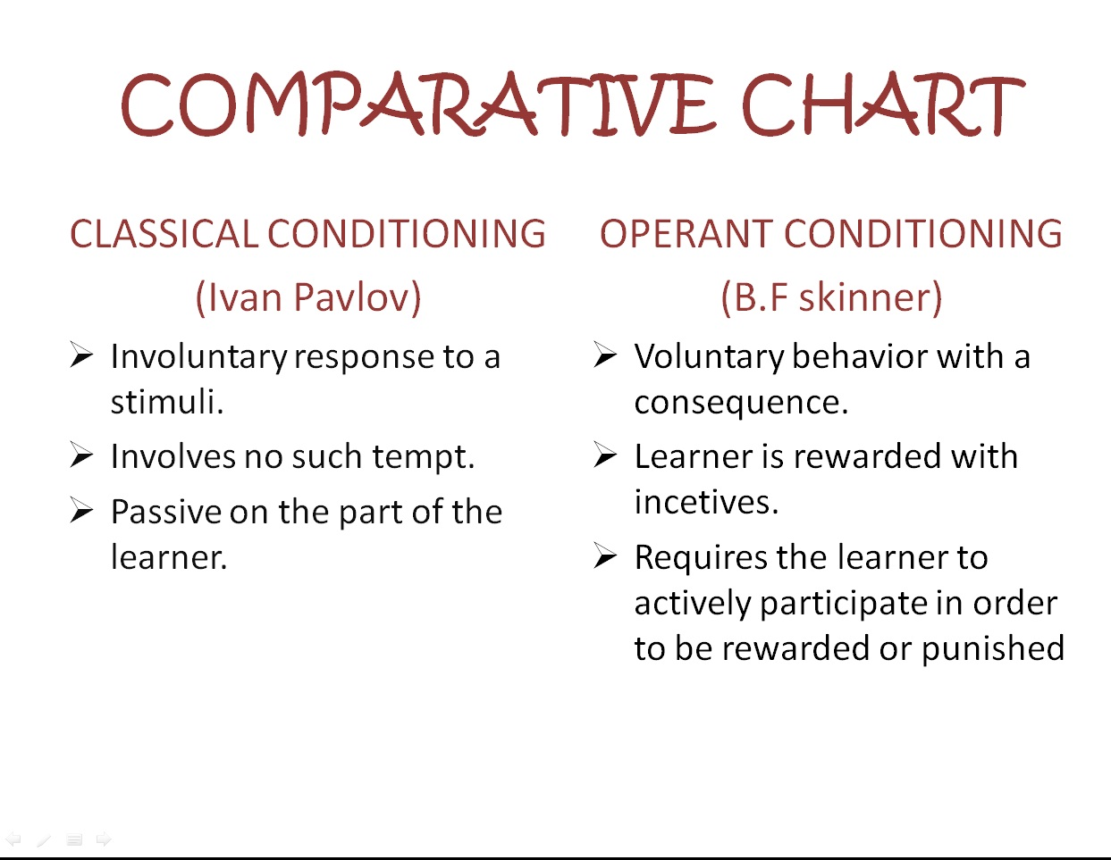 Behaviourism Theory Comparative Chart Classical And