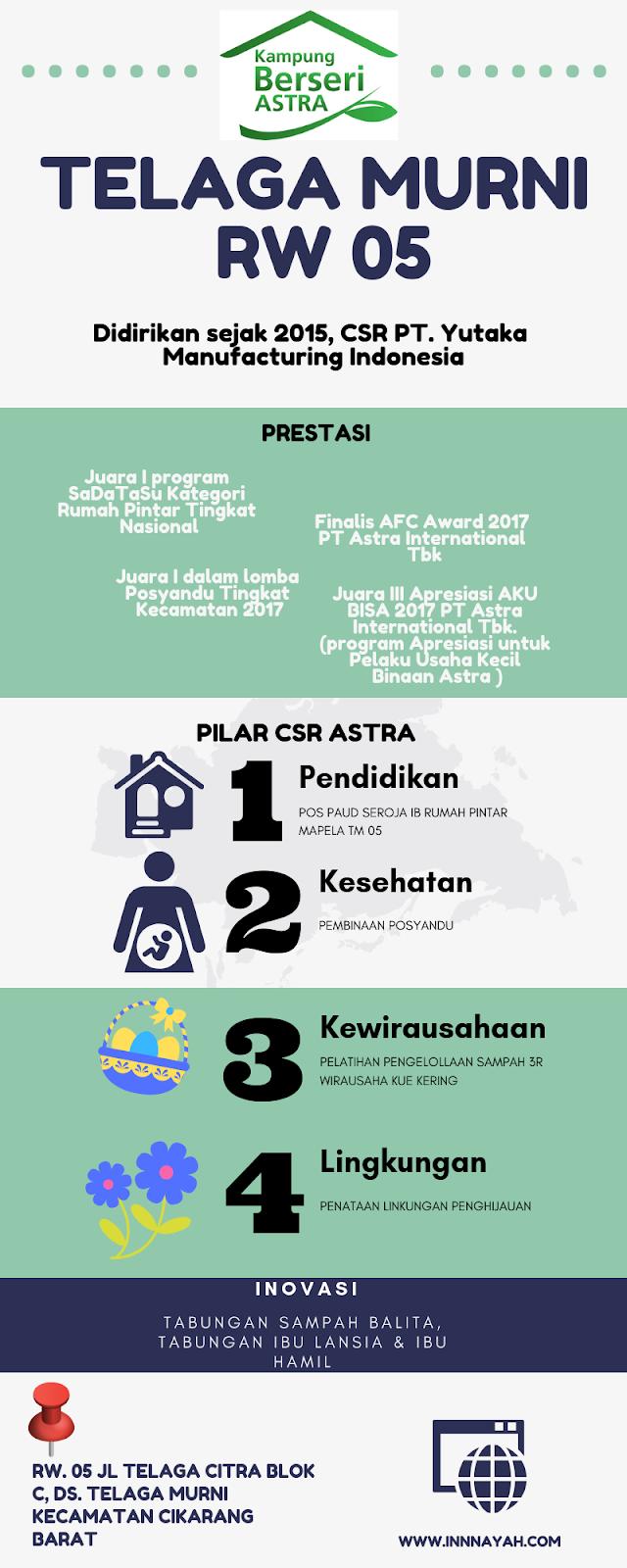 kampung berseri astra infografis