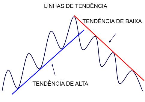 Linhas de tendência