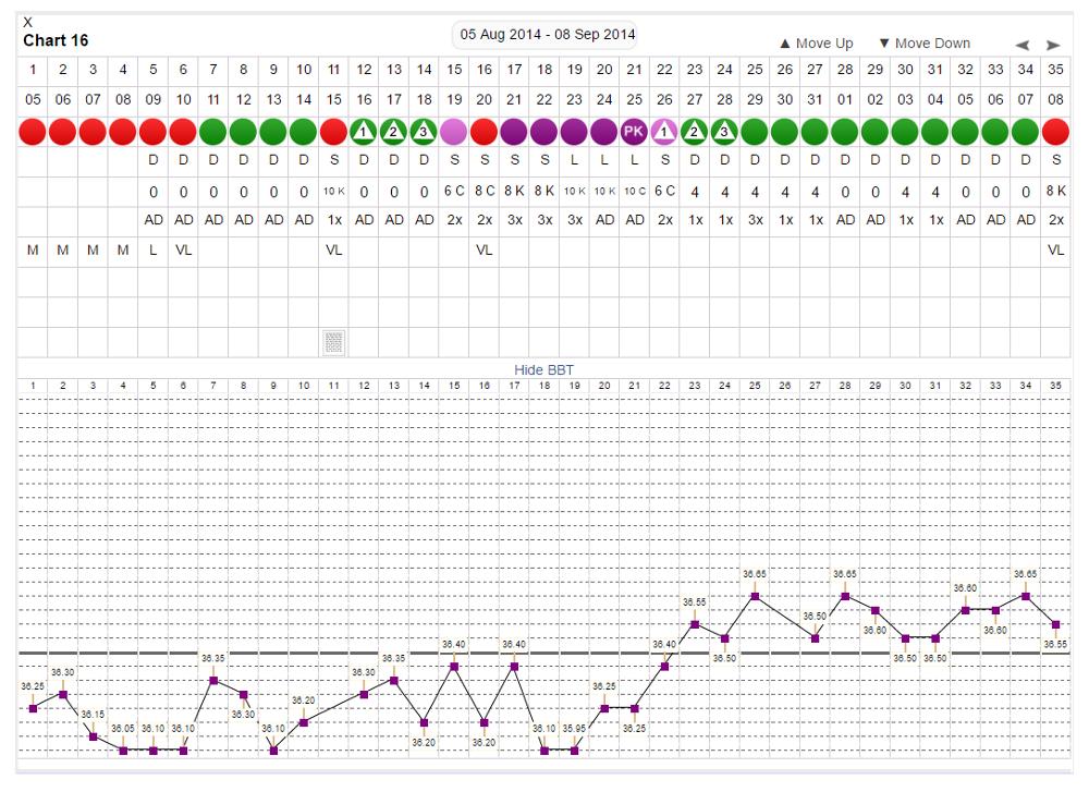 [Wykres cyklu w programie online Justisse Charting App]