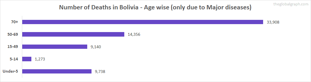 Number of Deaths in Bolivia - Age wise (only due to Major diseases)