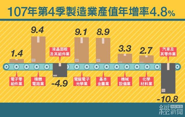 連9季正成長! 去年第4季製造業產值達3.6兆元