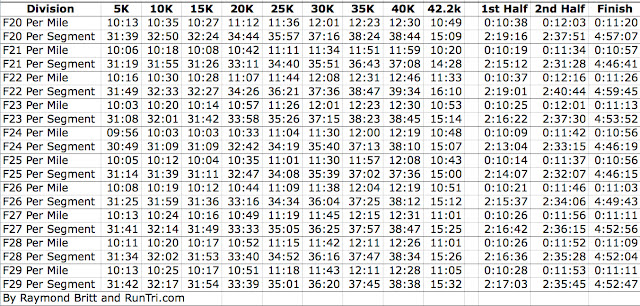 RunTri Chicago Marathon Race-Data Pace Charts Every 5k, Every Age