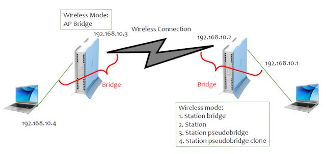 Bridge Wireless Pada Mikrotik - Cinta Networking
