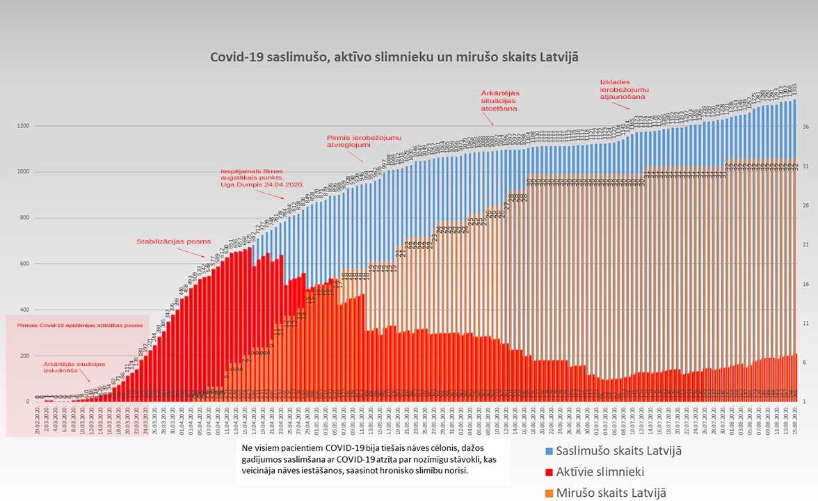 Grafiks ar Covid-19 saslimušo un mirušo skaitu valstī 15.08.2020.