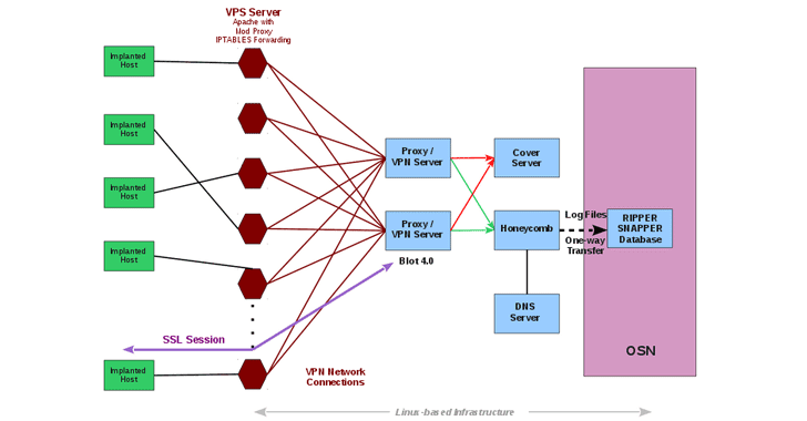 CIA Malware system
