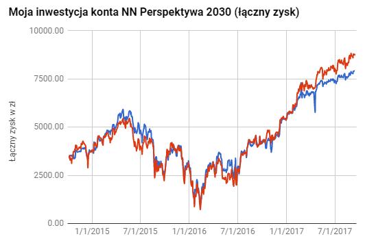 Wyniki NN Perspektywa 2030 IKE