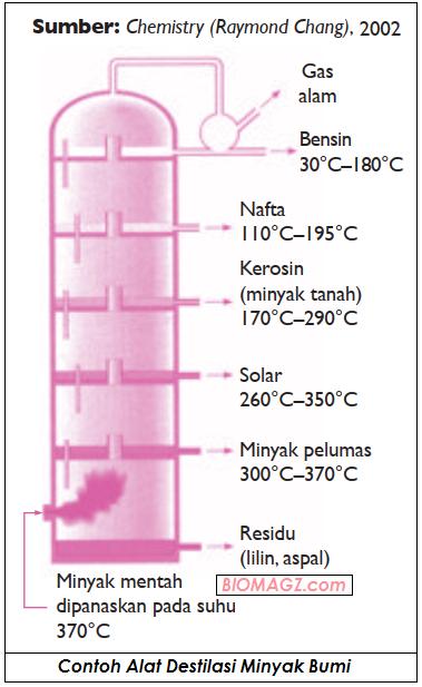 gambar contoh destilasi minyak bumi - destilasi bertingkat