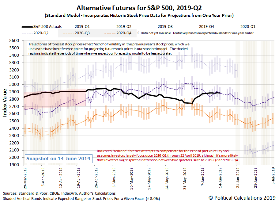 Alternative Futures - S&P 500 - 2019Q2 - Standard Model - Snapshot on 14 Jun 2019