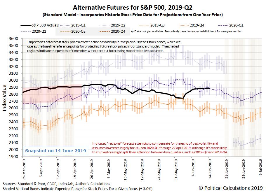 Alternative Futures - S&P 500 - 2019Q2 - Standard Model - Snapshot on 14 Jun 2019