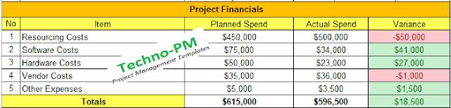 project financials, report format