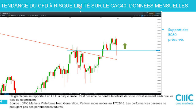 Analyse technique moyen terme CAC40 $cac [18/02/18]