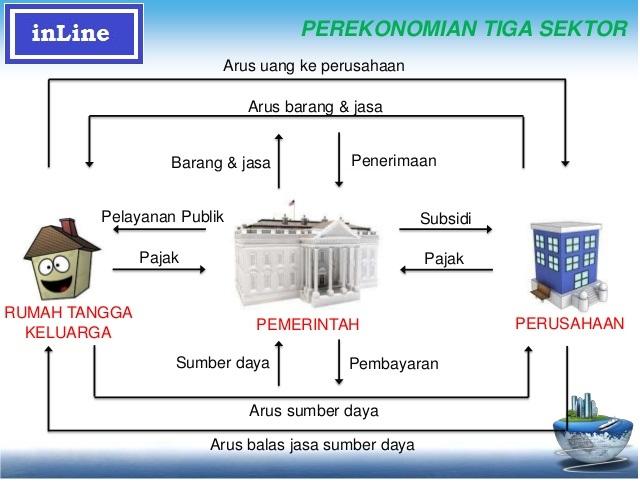 Materi ekonomi sma circular flow diagram belajar ekonomi circular flow diagram interaksi pelaku ekonomi adalah sebuah perilaku timbal balik antara para pelaku pelau yang terlibat dalam aktifitas ekonomi ccuart Choice Image