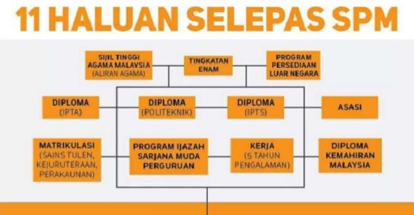 Panduan kerjaya selepas SPM untuk pelajar di Malaysia