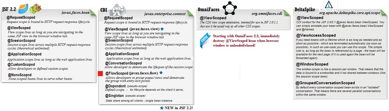 OmniFaces & JSF Fans: JSF Scopes Tutorial - CDI Flow Scope