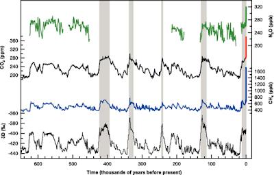 CO2, N2O en CH4 concentratie in de laatste 800.000 jaar