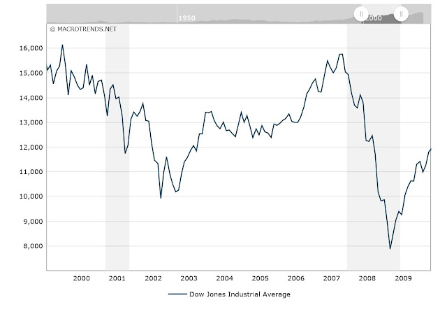 Dow Jones Industrial Average chart, between 2000 and 2010