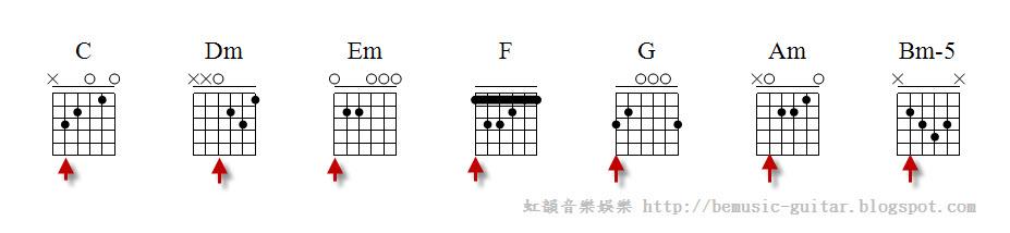 【虹韻音樂娛樂】- 吉他 & 烏克麗麗 : 【C大調順階和絃】- 吉他初級課程