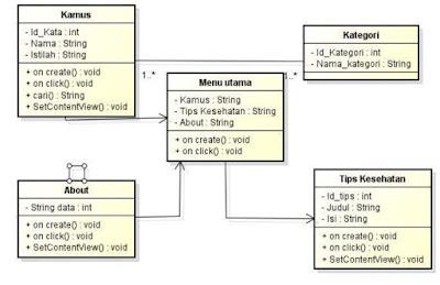 Contoh Penerapan Class Diagram