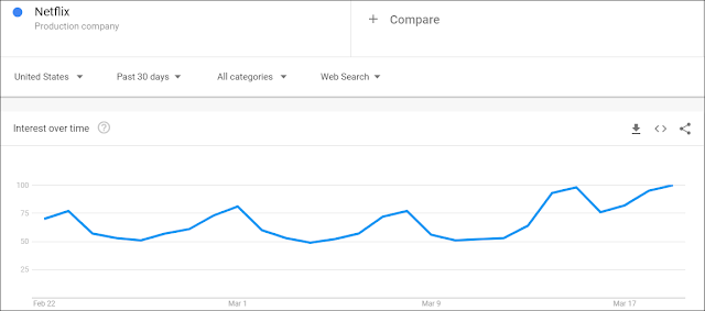 netflix trend
