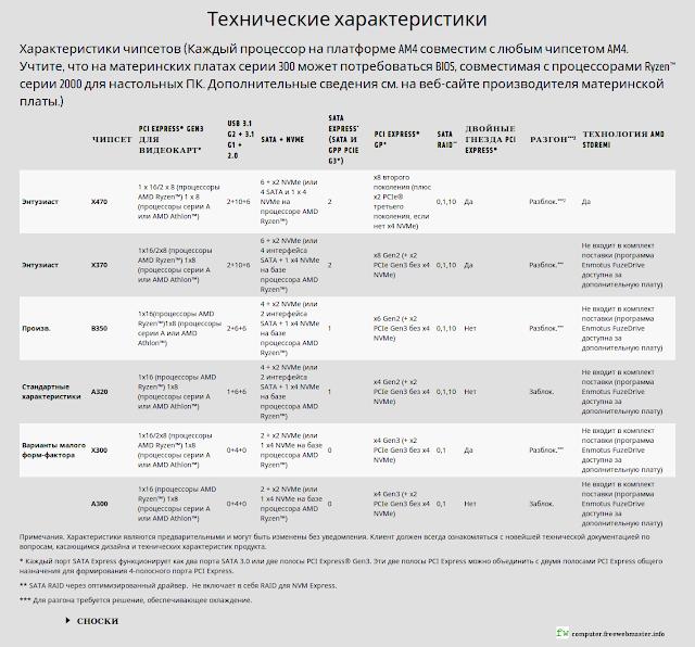 Технические характеристики платформы AMD Socket AM4