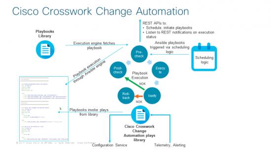 Cisco Tutorials and Materials, Cisco Learning, Cisco Certifications, Cisco Crosswork