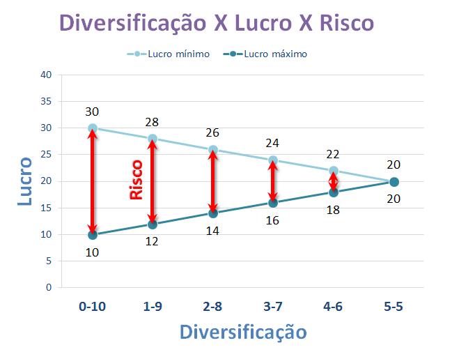 Diversificação X Lucro X Risco